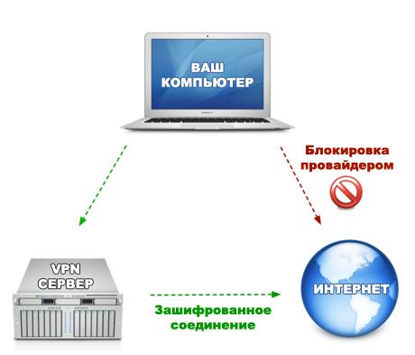 Принцип работы VPN-сервера