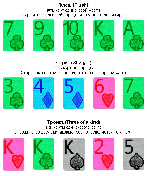 Ранжировка покерных комбинаций