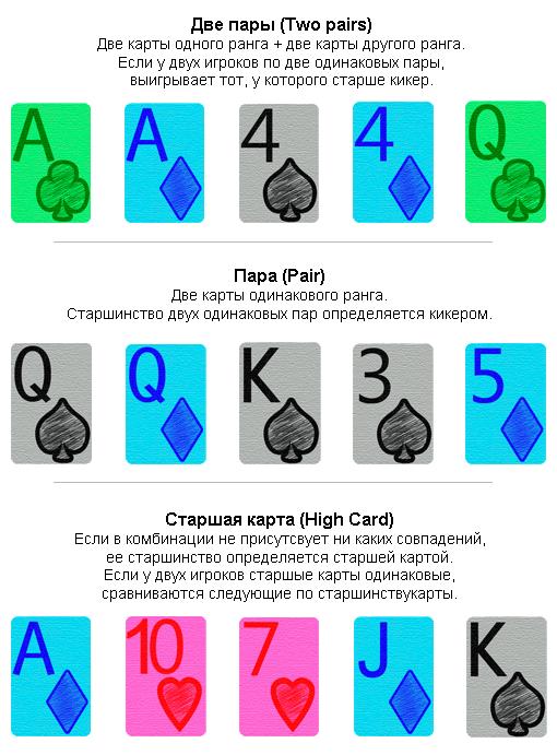 Старшинство покерных комбинаций