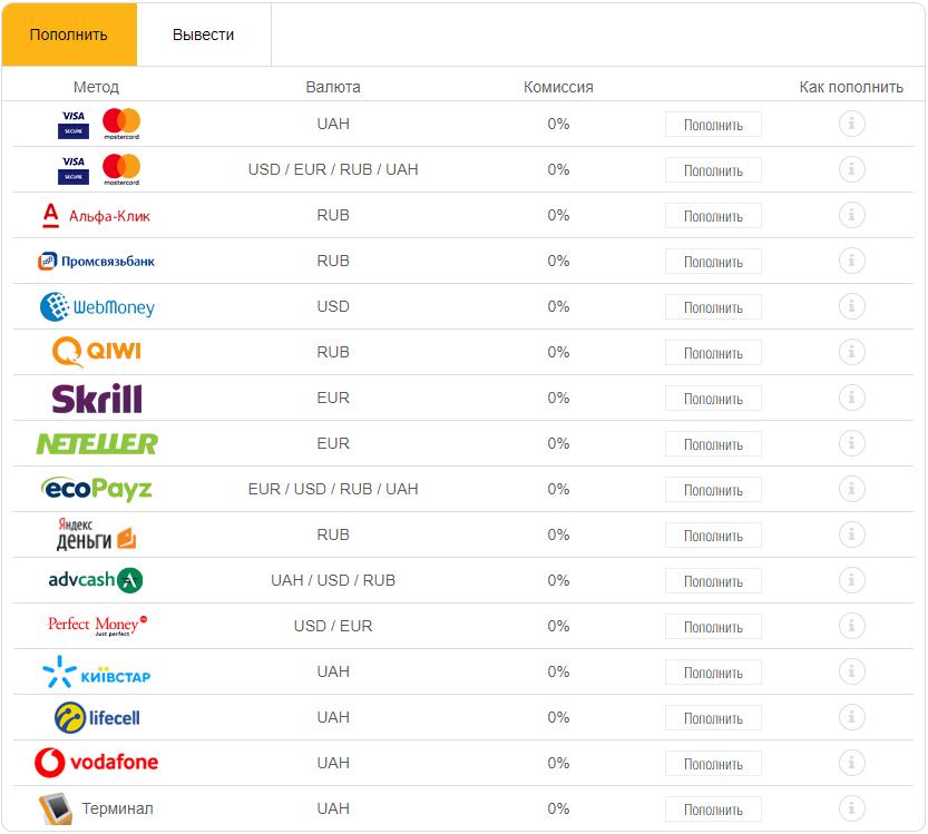 Широкий выбор способов пополнения счета в разных валютах.